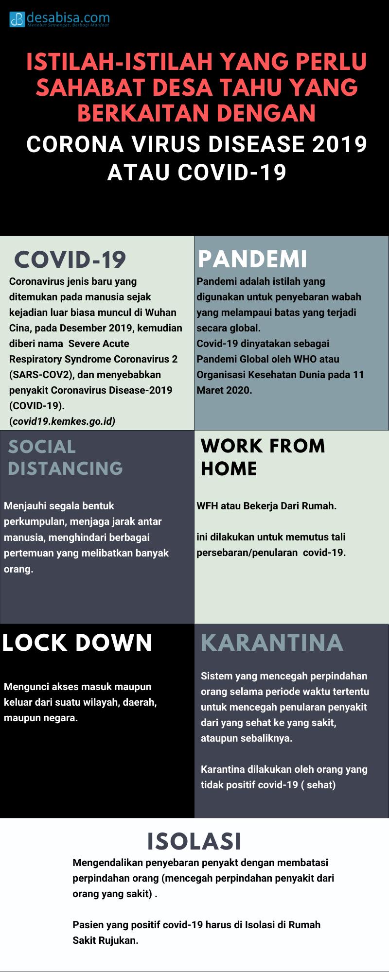 infografis corona virus